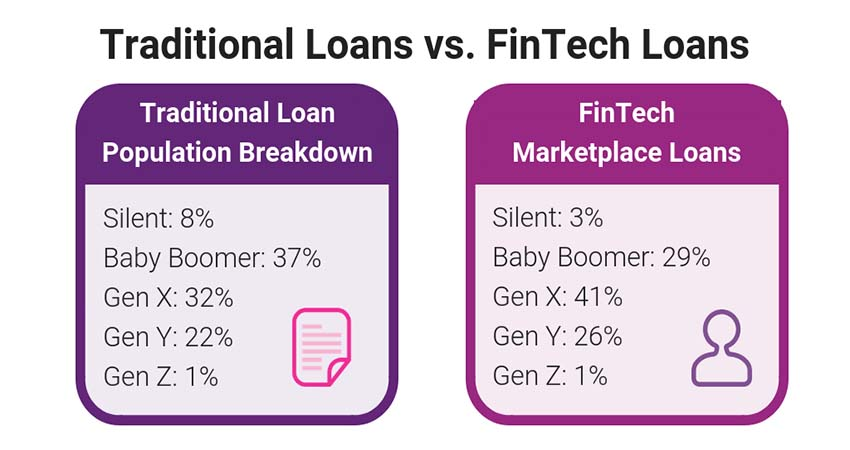 Traditional vs Online Loans: What Are the Differences?